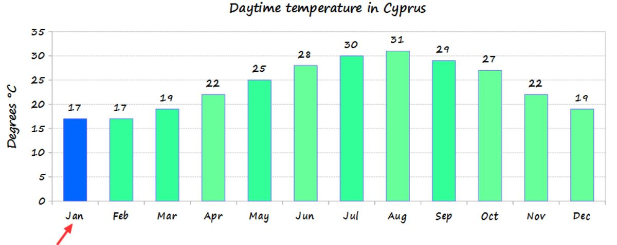January temperature in Cyprus and average monthly temperature of the year - source Cyprus weather