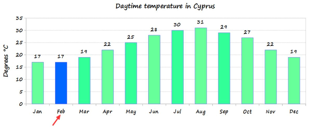 February temperature in Cyprus and average monthly temperature of the year - source Cyprus weather