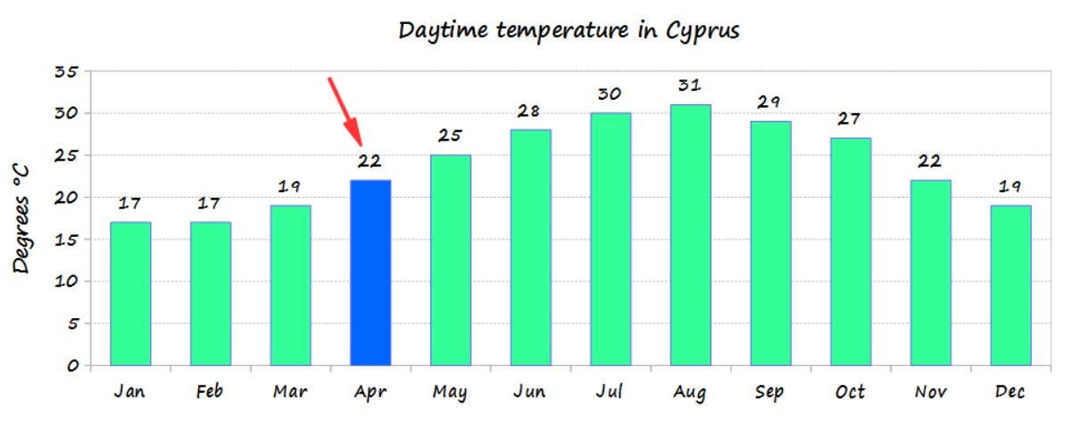 April temperature in Cyprus and average monthly temperature of the year - source Cyprus weather