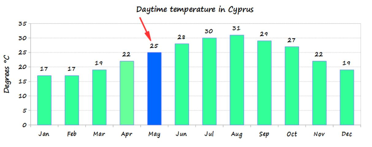May temperature in Cyprus and average monthly temperature of the year - source Cyprus weather