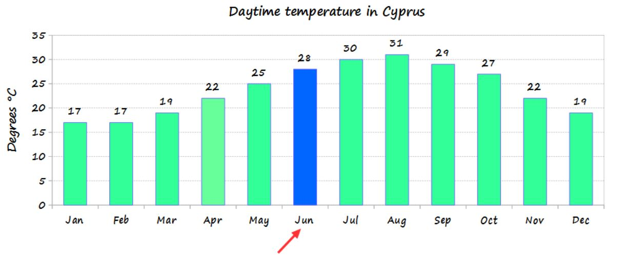 June temperature in Cyprus and average monthly temperature of the year - source Cyprus weather