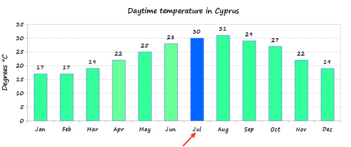 July temperature in Cyprus and average monthly temperature of the year - source Cyprus weather
