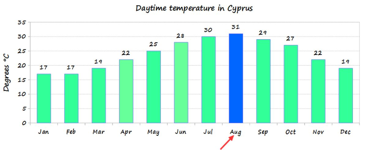 August temperature in Cyprus and average monthly temperature of the year - source Cyprus weather