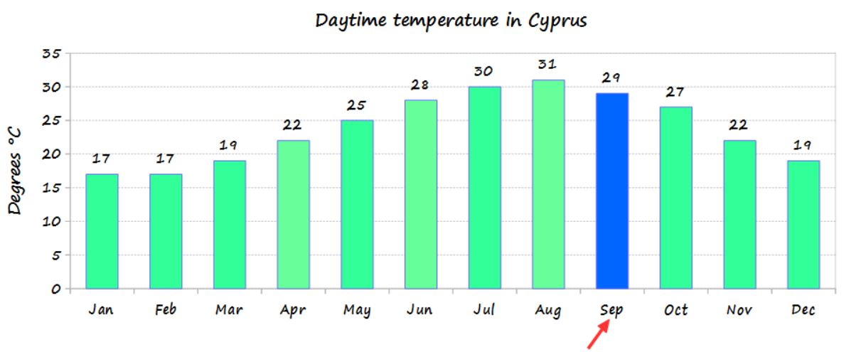 September temperature in Cyprus and average monthly temperature of the year - source Cyprus weather