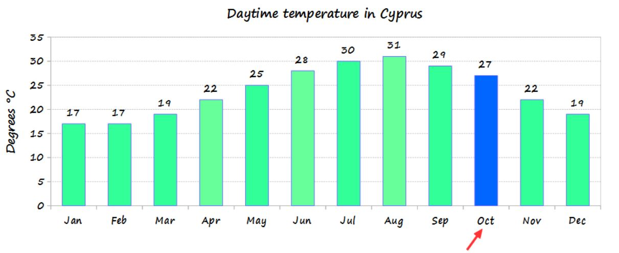 October temperature in Cyprus and average monthly temperature of the year - source Cyprus weather