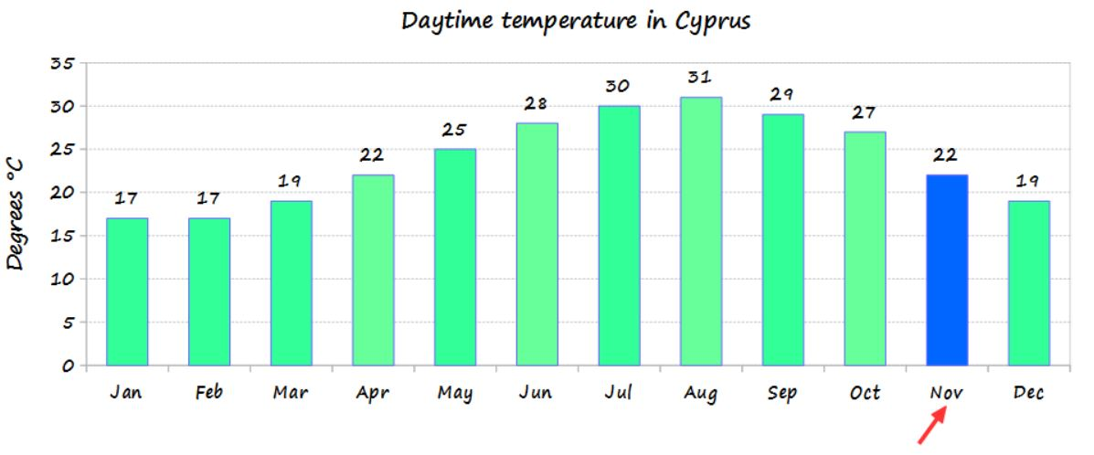 Cyprus temperature throught the year and November temperature
