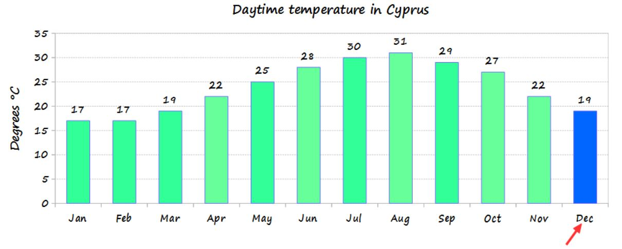 December temperature in Cyprus and average monthly temperature of the year - source Cyprus weather