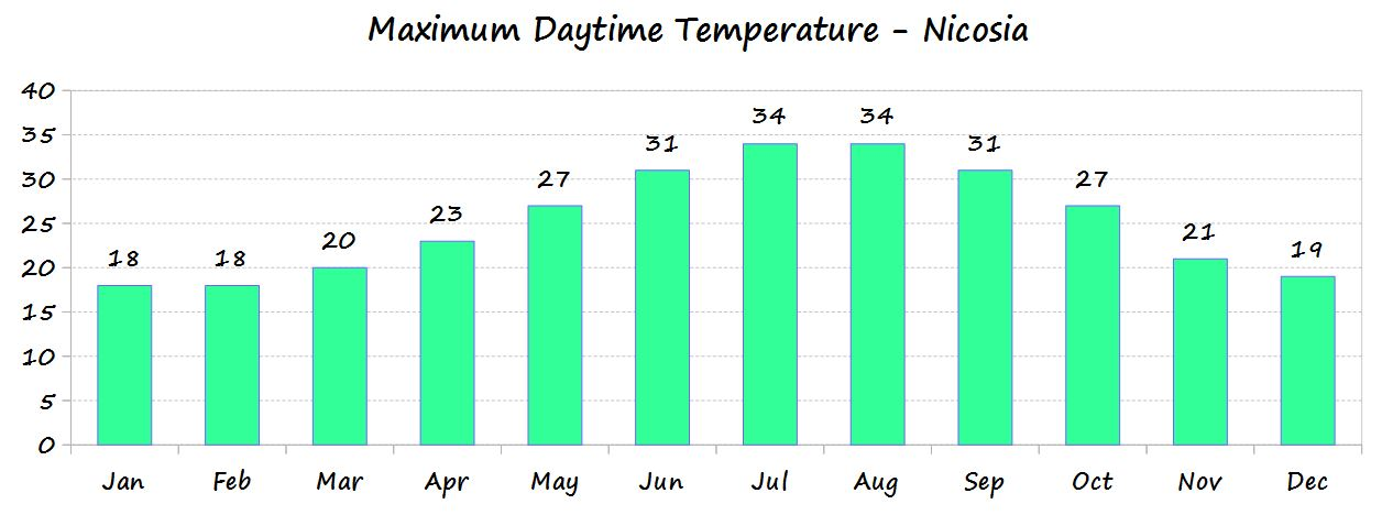 Maximum daytime temperature in Nicosia throughout the year