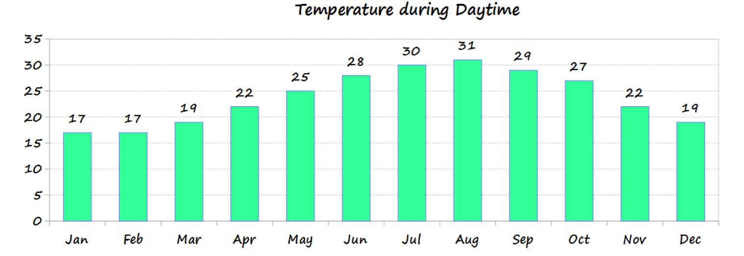 Temperature in Cyprus for each month of the year - source Cyprus weather